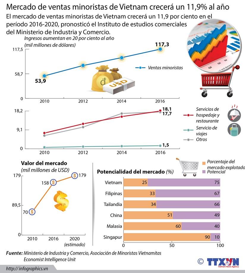 [Infografia] Potencial de mercado de ventas minoristas de Vietnam hinh anh 1