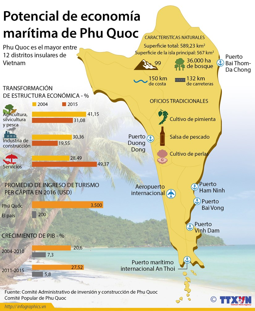 [Infografia] Potencial de economia maritima de Phu Quoc hinh anh 1