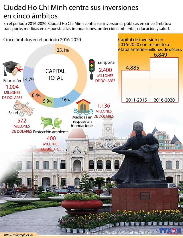 [Infografia] Ciudad Ho Chi Minh centra sus inversiones en cinco ambitos importantes hinh anh 1
