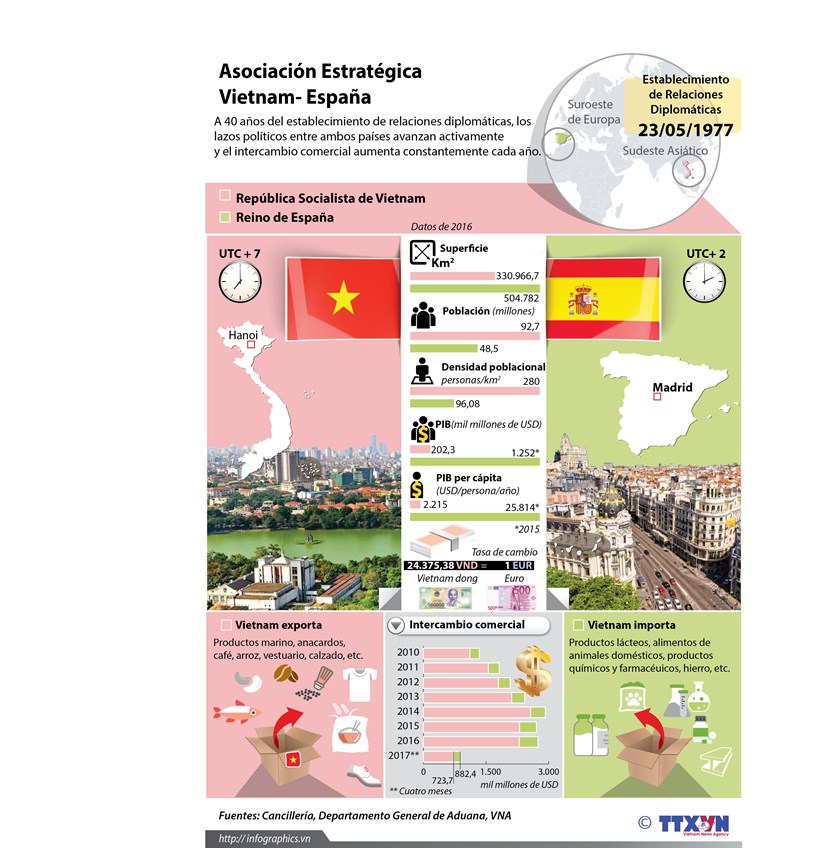 [Infografia] Vietnam y Espana conmemoran aniversario 40 del establecimiento de lazos diplomaticos hinh anh 1