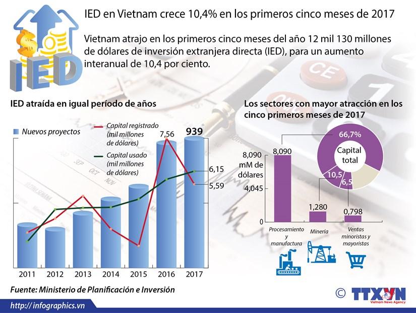 [Infografia] IED en Vietnam crece 10,4 por ciento en los primeros cinco meses de 2017 hinh anh 1