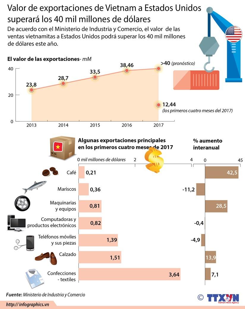 Valor de exportaciones de Vietnam a Estados Unidos superara 40 mil millones de dolares hinh anh 1