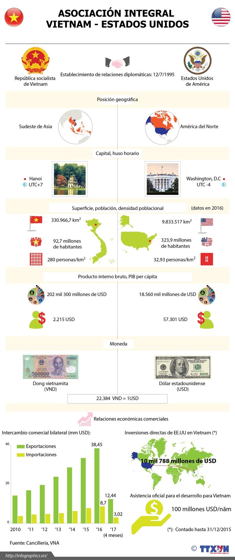 [Infografia] Asociacion Integral Vietnam - Estados Unidos hinh anh 1