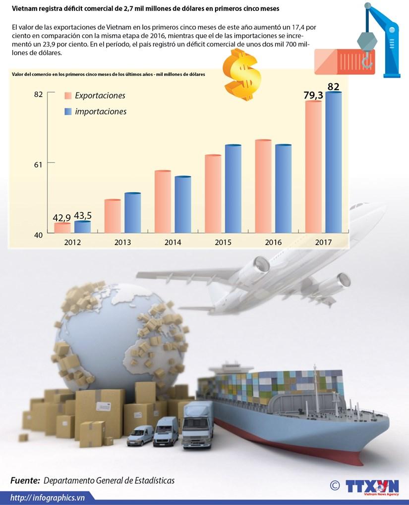 Vietnam registra deficit comercial de 2,7 mil millones de dolares en primeros cinco meses hinh anh 1