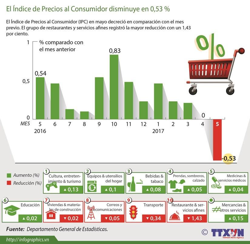 [Infografia] Indice de Precios al Consumidor en mayo disminuye en 0.83 por ciento hinh anh 1