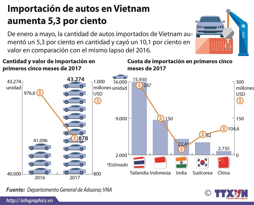 [Infografia] Importacion de autos en Vietnam aumenta 5,3 por ciento hinh anh 1