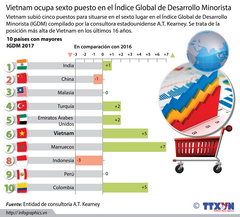 [Infografia] Vietnam ocupa sexto en el Indice Global de Desarrollo Minorista hinh anh 1