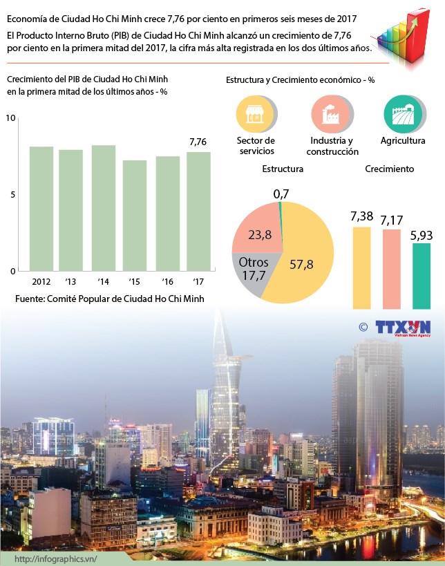 Economia de Ciudad Ho Chi Minh crece 7,76 por ciento en primeros seis meses de 2017 hinh anh 1