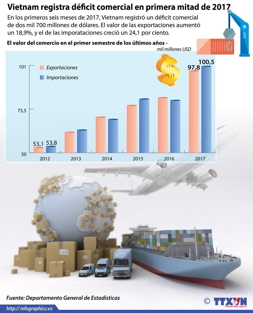 [Infografia] Vietnam registra deficit comercial en primera mitad de 2017 hinh anh 1