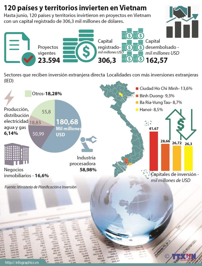 [Infografia] 120 paises y territorios invierte en Vietnam hinh anh 1