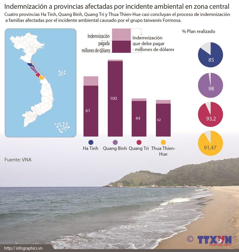 [Infografia] Indemnizacion a provincias afectadas por incidente ambiental en zona central hinh anh 1