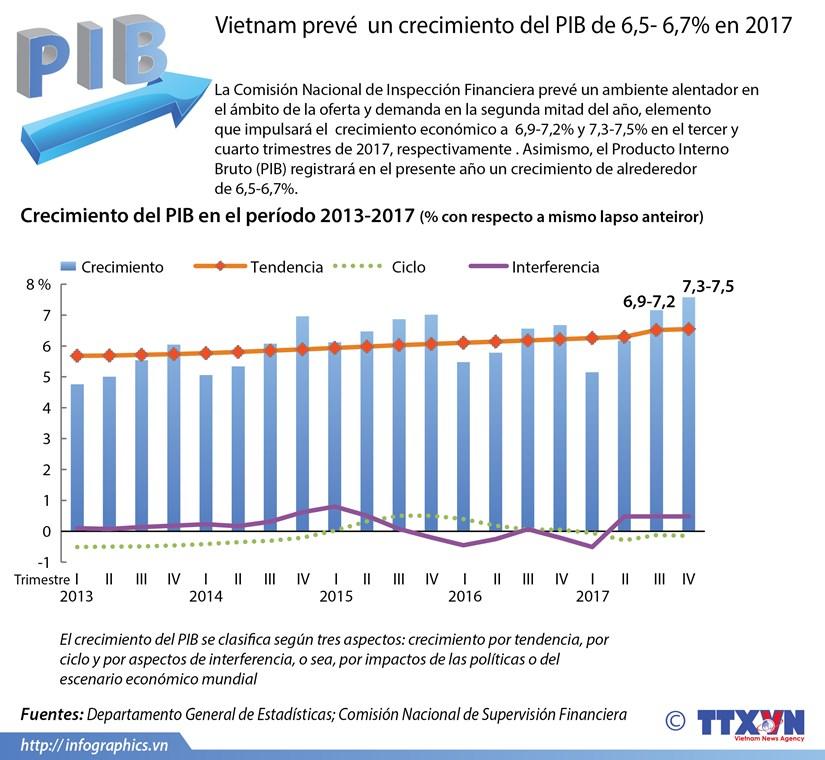 [Infografia] Vietnam preve alcanzar en 2017 un crecimiento economico de 6,7 por ciento hinh anh 1
