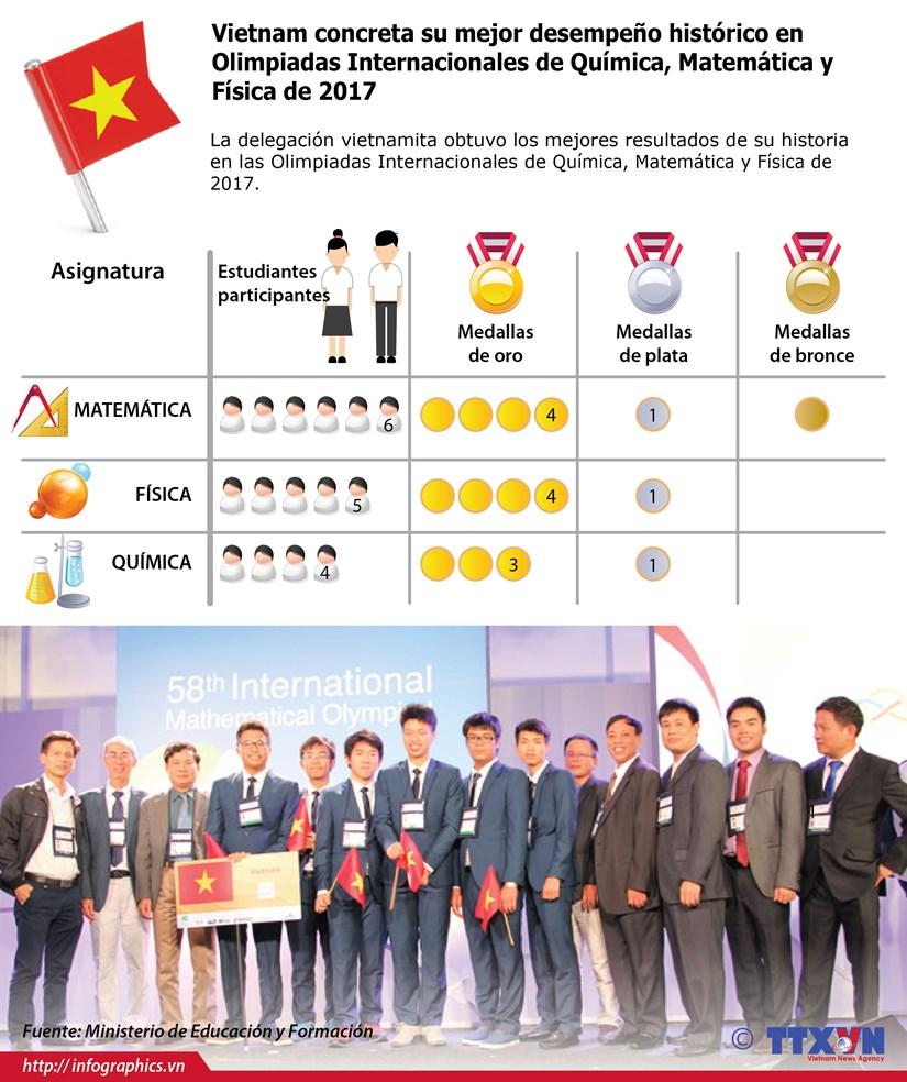 [Infografia] Vietnam concreta su mejor desempeno historico en Olimpiadas Internacionales de Quimica, Matematica y Fisica hinh anh 1