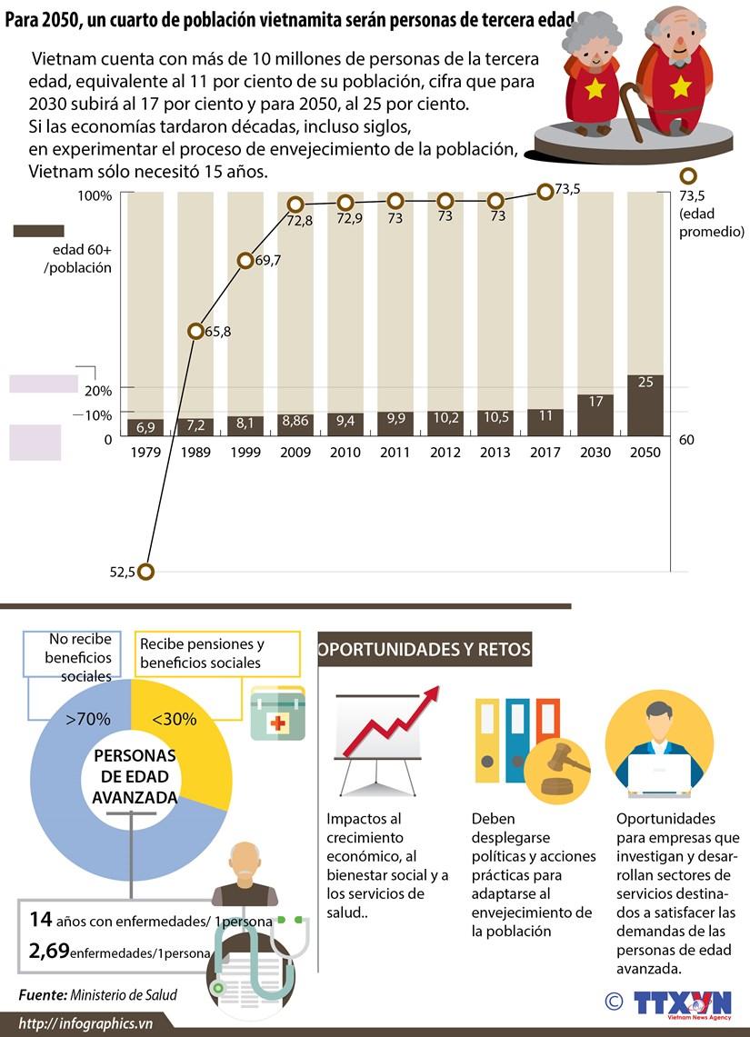 [Infografia] Para 2050, un cuarto de la poblacion vietnamita seran personas de la tercera edad hinh anh 1