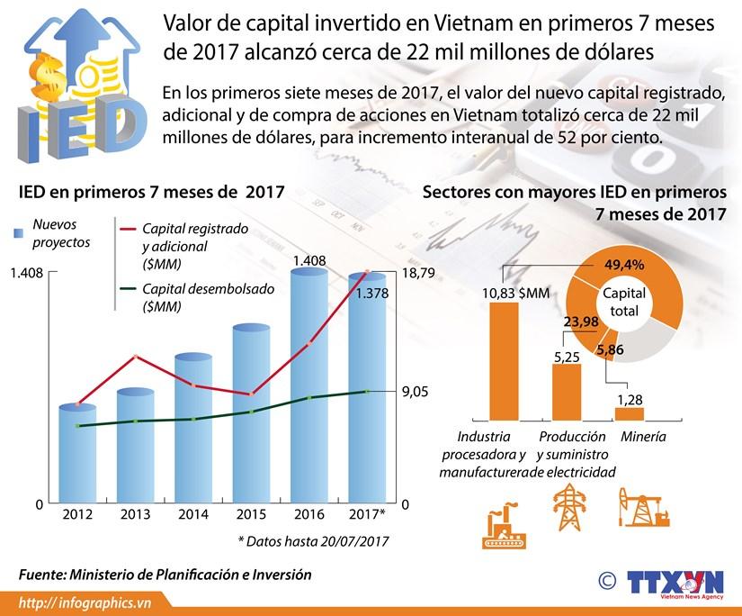 [Infografia] Valor de capital invertido en Vietnam en primeros 7 meses alcanzo 22 mil millones de dolares hinh anh 1