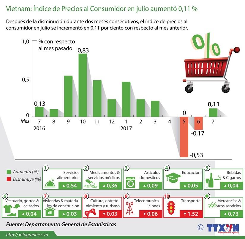 En alza en Indice de Precios al Consumidor de Vietnam hinh anh 1