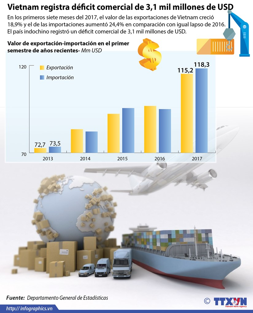 Vietnam registra deficit comercial en los primeros siete meses de 2017 hinh anh 1