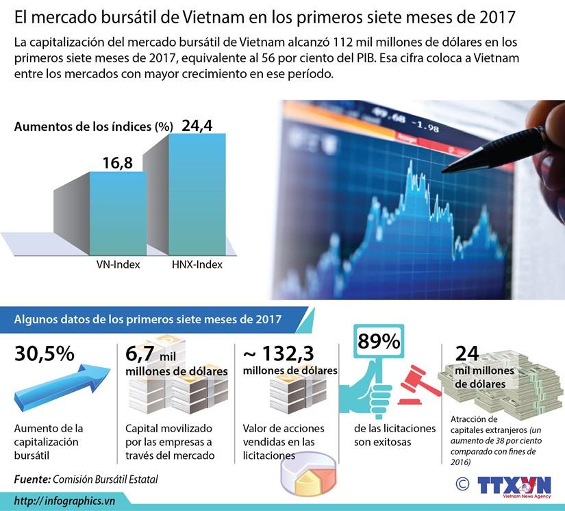 [Infografia] Mercado bursatil de Vietnam en los primeros siete meses de 2017 hinh anh 1