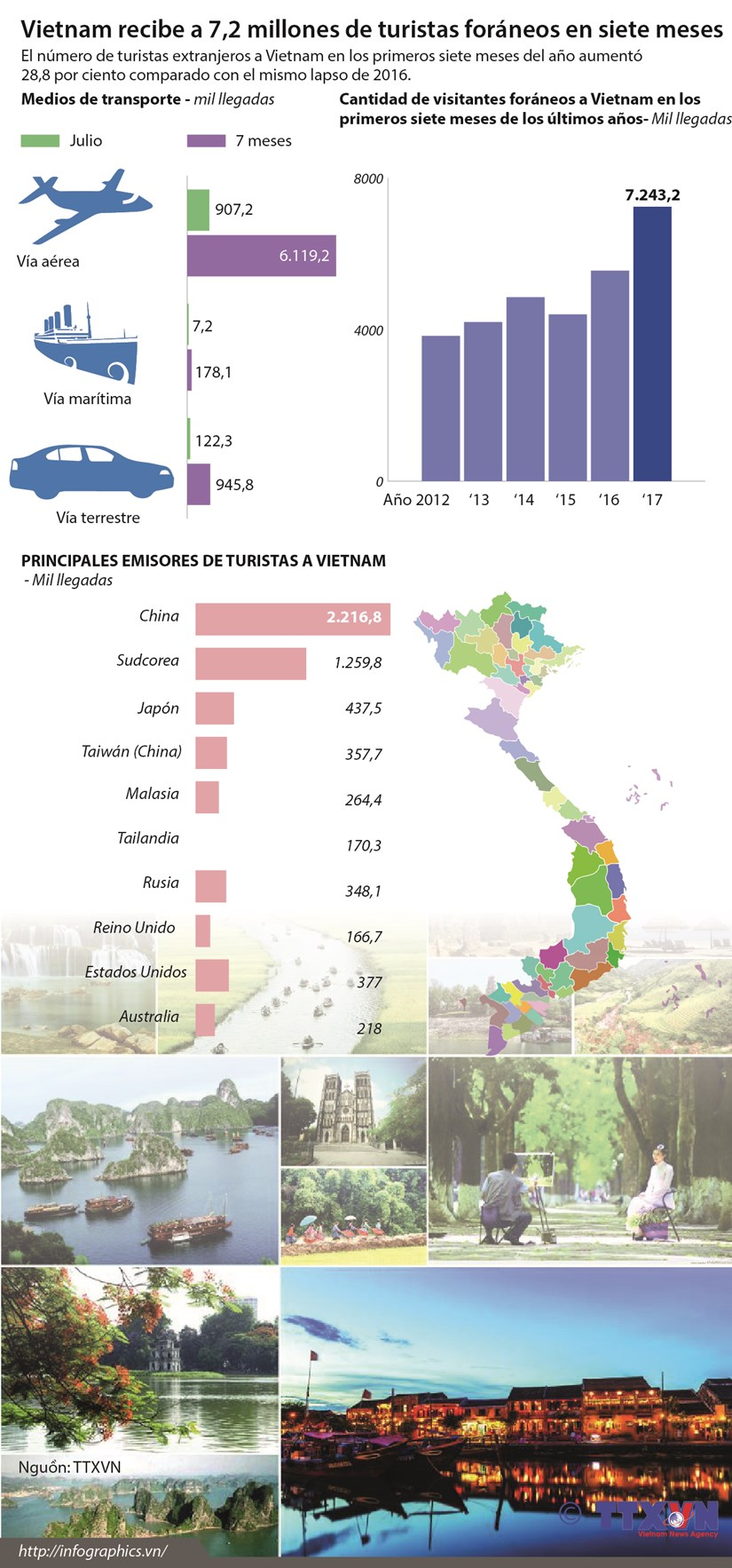 [Infografia] Vietnam recibe a 7,2 millones de turistas foraneos en siete meses hinh anh 1