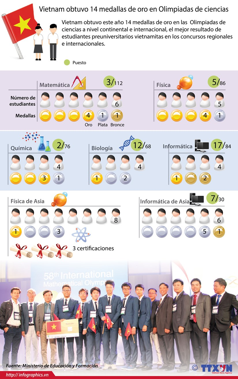 [Infografia] Vietnam obtuvo 14 medallas de oro en Olimpiadas de ciencias hinh anh 1
