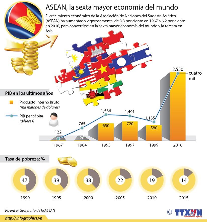 ASEAN, la sexta mayor economia del mundo hinh anh 1