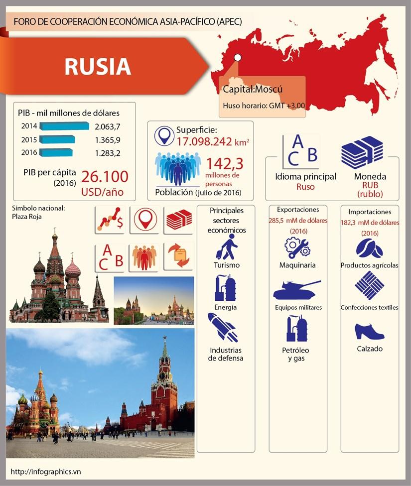 [Infografia] Rusia, miembro del APEC hinh anh 1