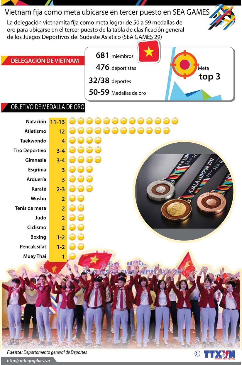 [Infografia] Vietnam fija como meta ubicarse en tercer puesto en SEA GAMES 29 hinh anh 1
