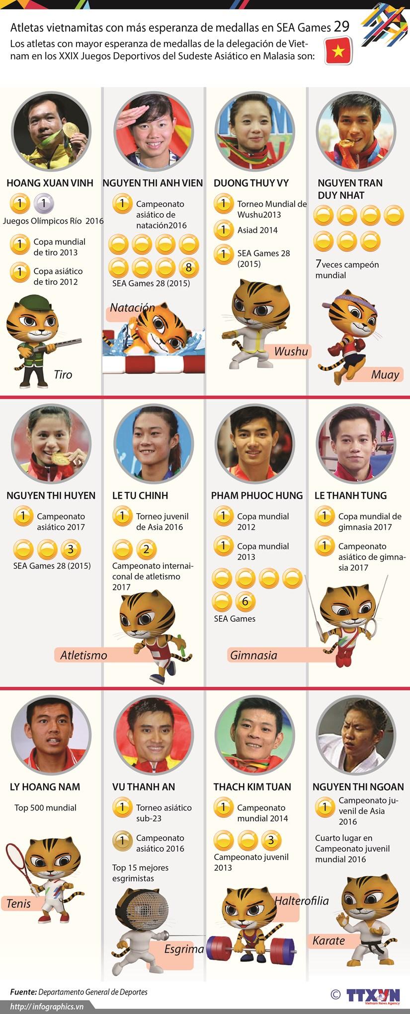 [Infografia] Atletas vietnamitas con mas esperanza de medallas en SEA Games 29 hinh anh 1