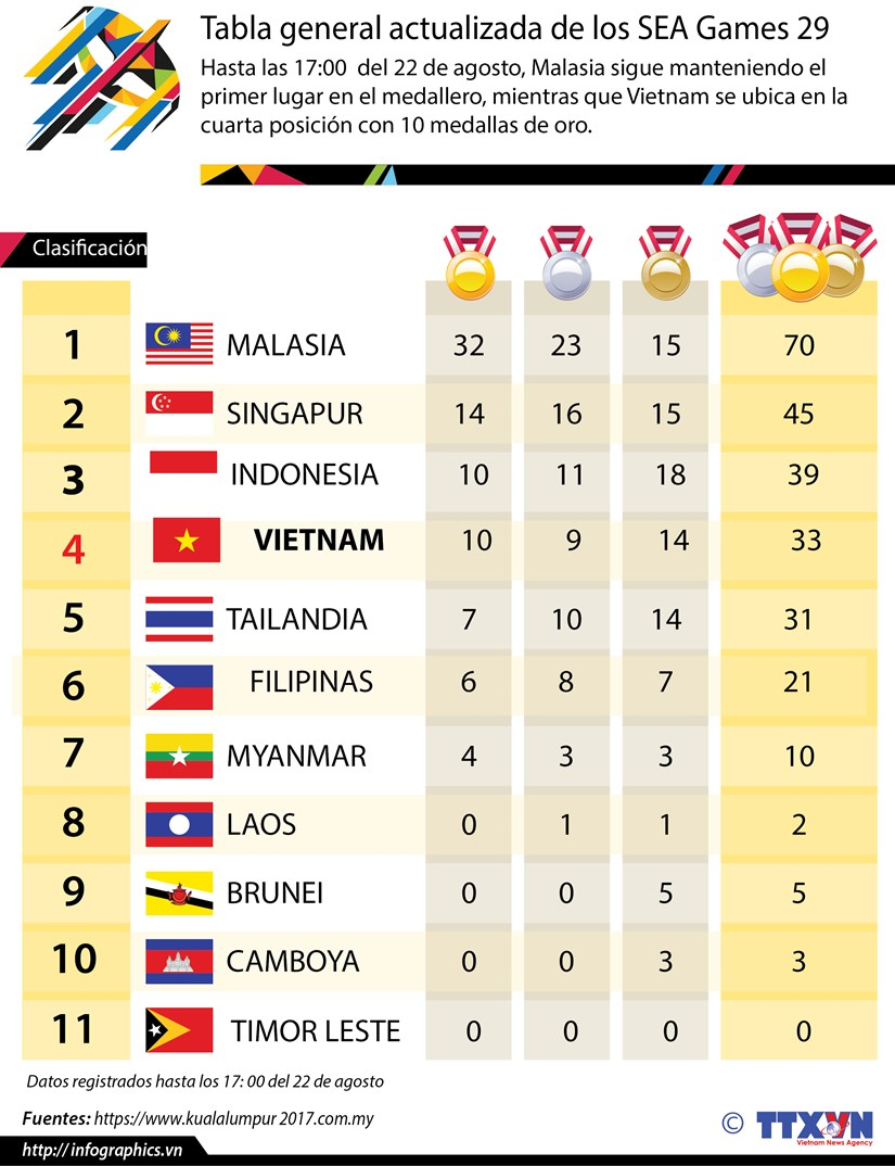 [Infografia] Medallero actualizado de los SEA Games 29 hinh anh 1