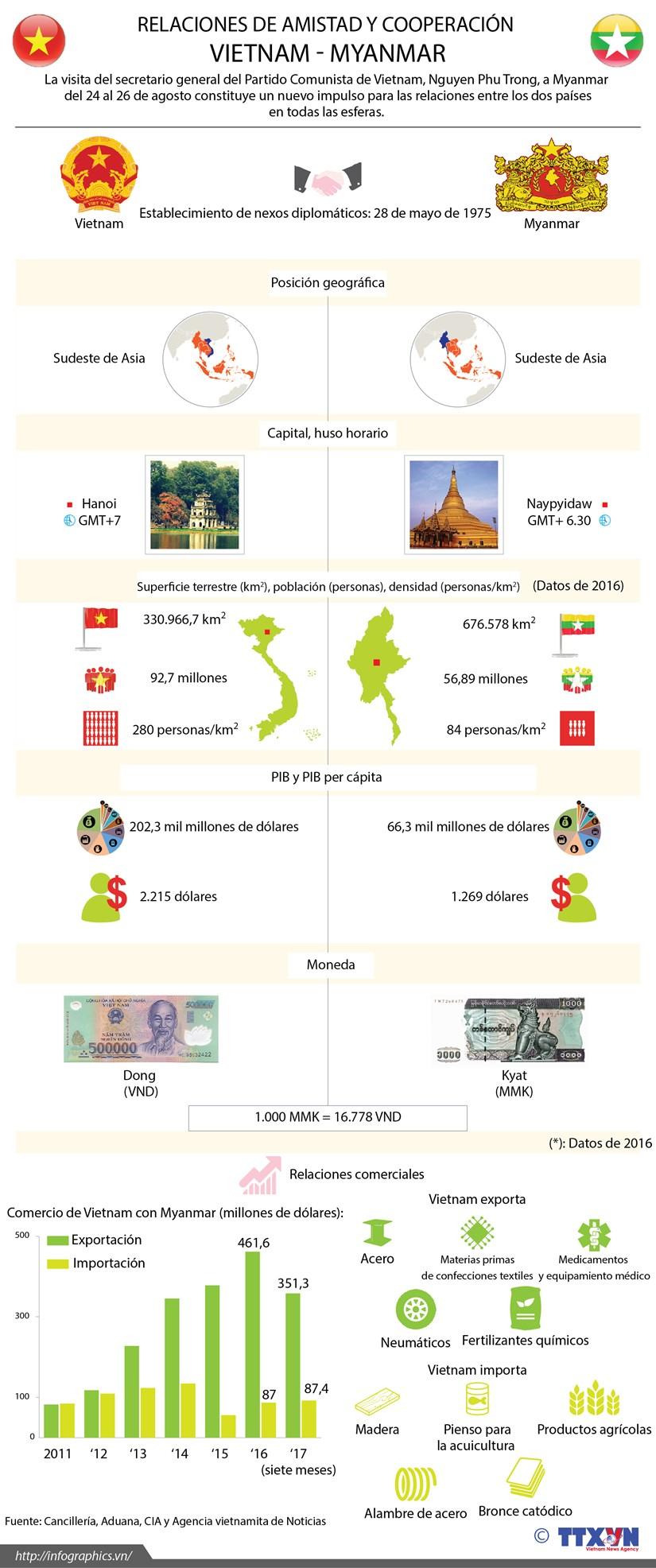 [Infografia] Relaciones de amistad y cooperacion Vietnam - Myanmar hinh anh 1