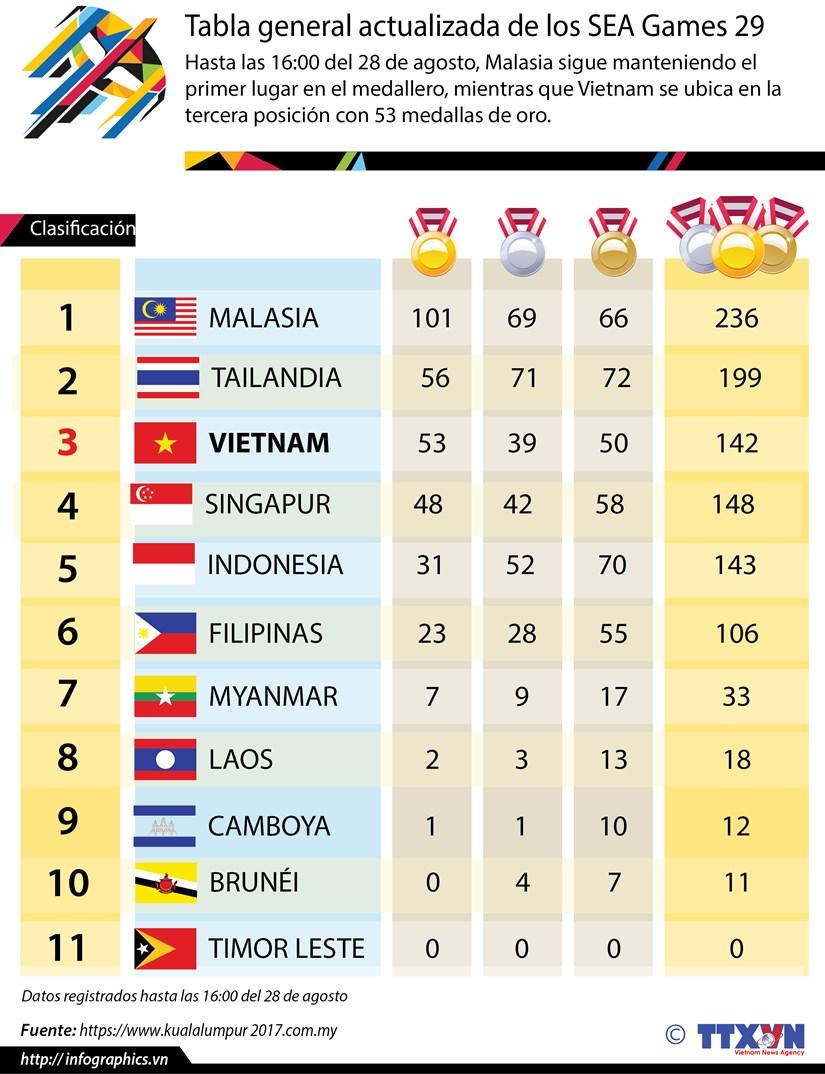 [Infografia] Vietnam desciende a tercer lugar en medallero de SEA Games 29 hinh anh 1