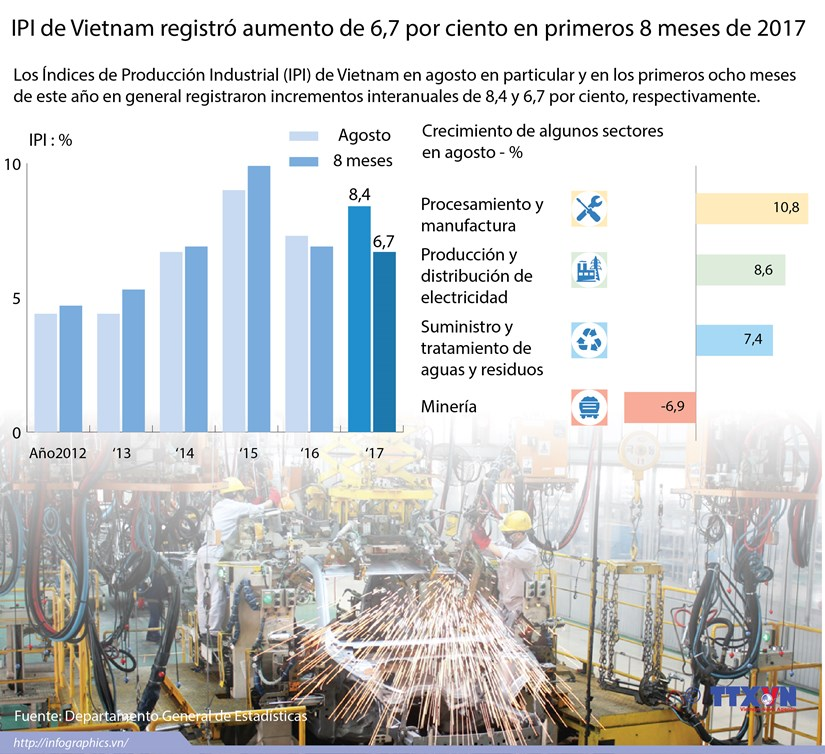 [Infografia] IPI de Vietnam registro aumento de 6,7 por ciento en primeros 8 meses de 2017 hinh anh 1