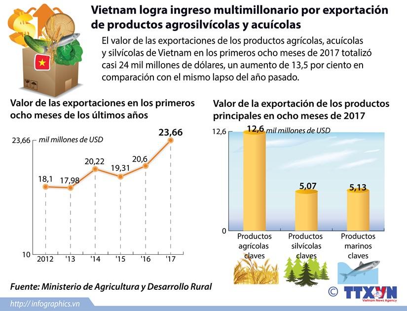 [Infografia] Vietnam logra ingreso multimillonario por exportacion de productos agrosilvicolas y acuicolas hinh anh 1