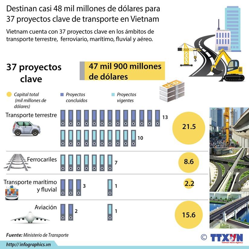 [Infografia] Dedican casi 48 mil millones de dolares a 37 proyectos clave de transporte en Vietnam hinh anh 1