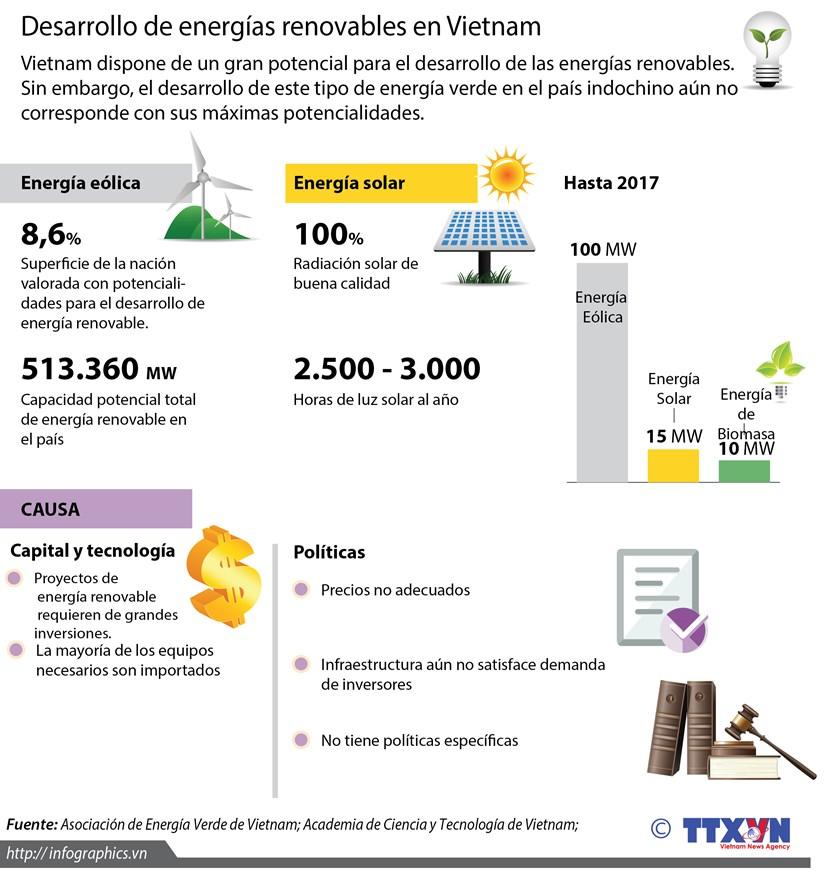 Desarrollo de energias renovables en Vietnam hinh anh 1