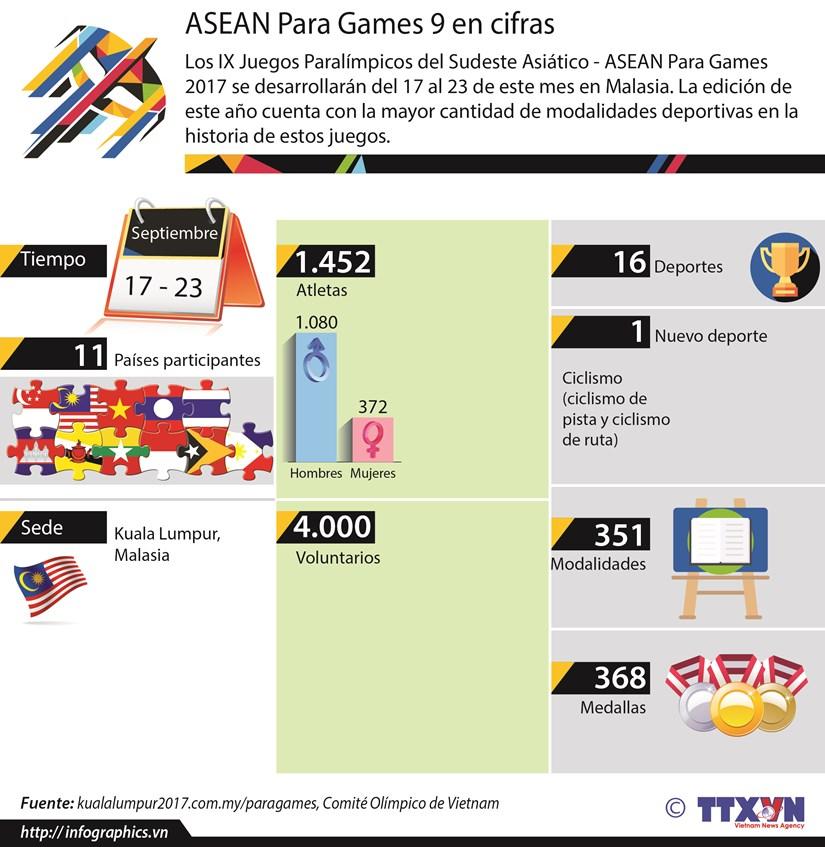 [Infografia] ASEAN Para Games 9 en cifras hinh anh 1