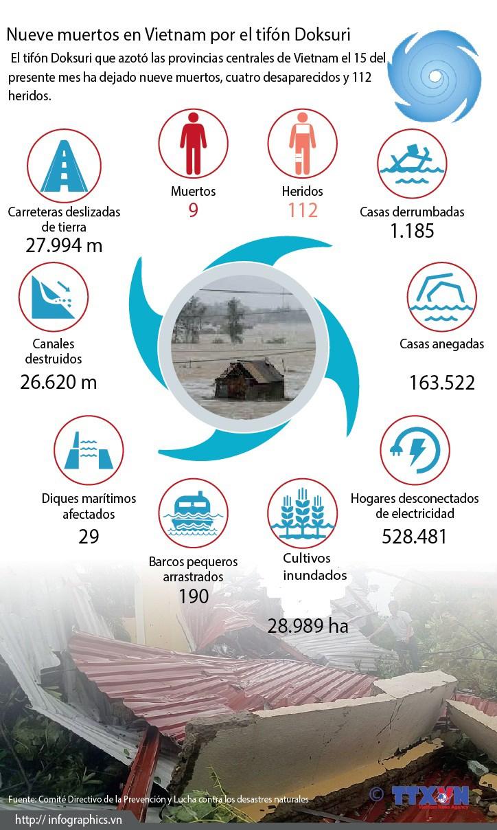[Infografia] Nueve muertos en Vietnam por el tifon Soksuri hinh anh 1