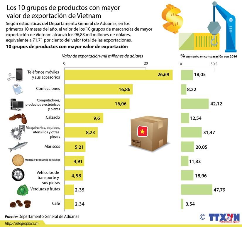 Los 10 grupos de productos con mayor valor de exportacion de Vietnam hinh anh 1