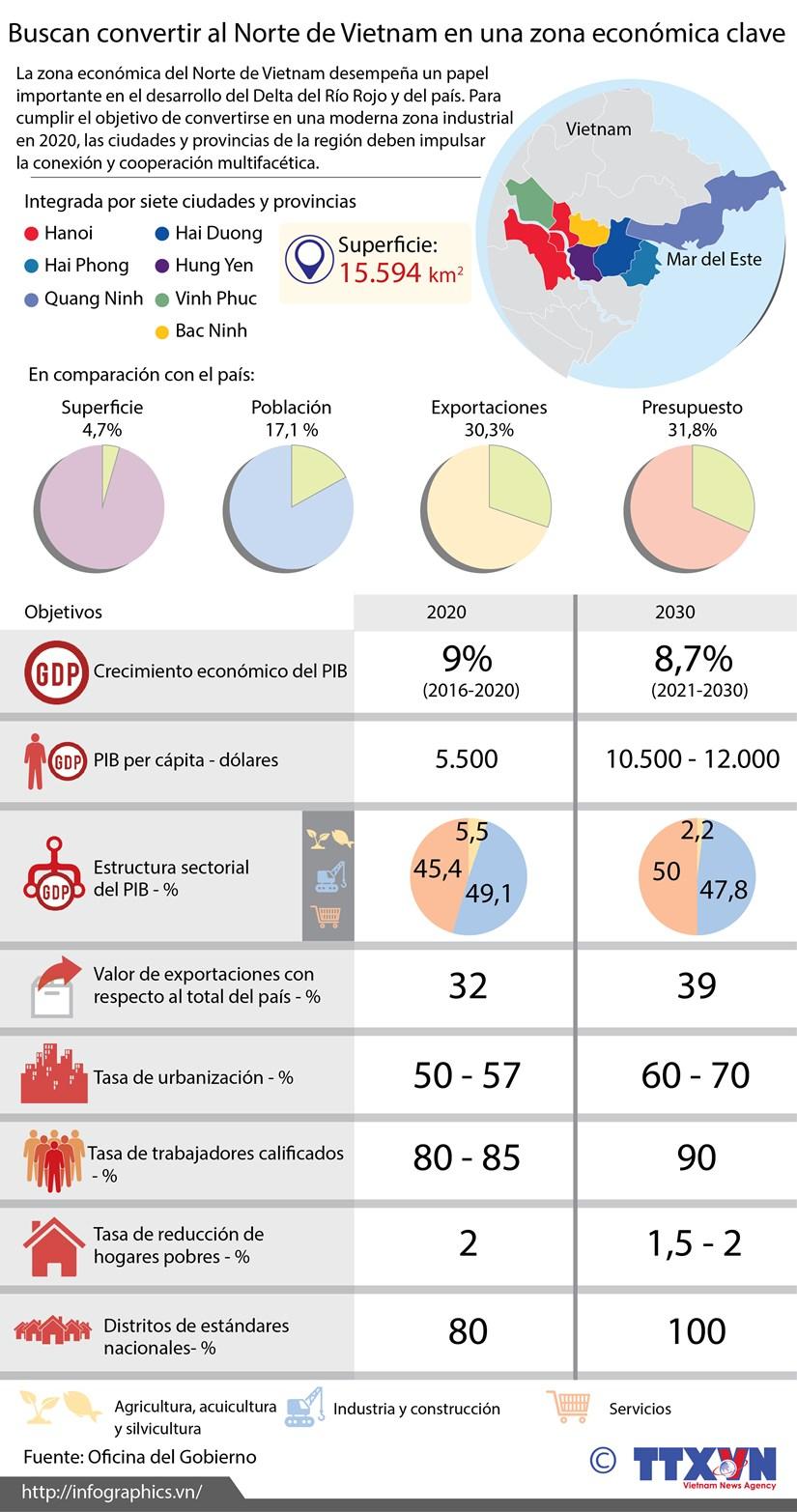 [Infografia] Buscan convertir al Norte de Vietnam en una zona economica clave hinh anh 1