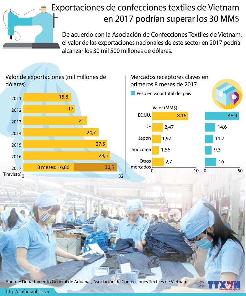[Infografia] Exportaciones de confecciones textiles de Vietnam en 2017 podrian superar los 30 MM$ hinh anh 1