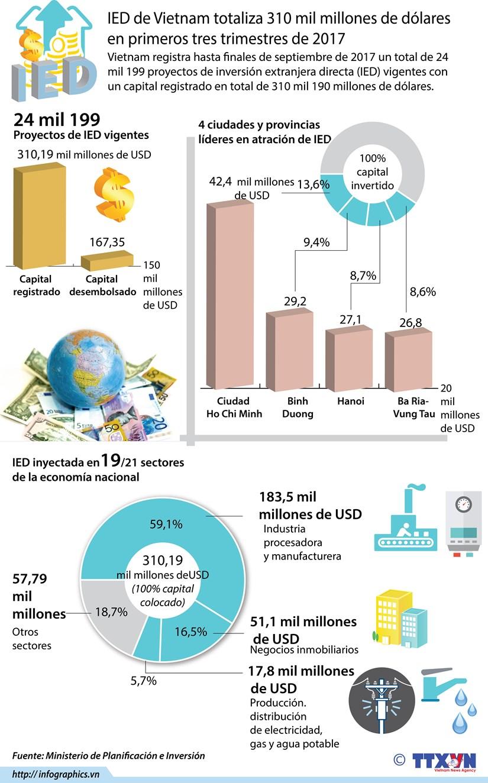 [Infografia] IED de Vietnam totaliza 310 millones de dolares en primeros tres trimestres de 2017 hinh anh 1