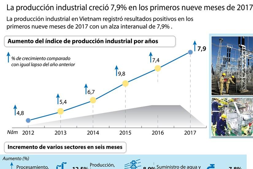 Producion industrial de Vietnam crecio 7,9 por ciento en los primeros nueve meses de 2017 hinh anh 1