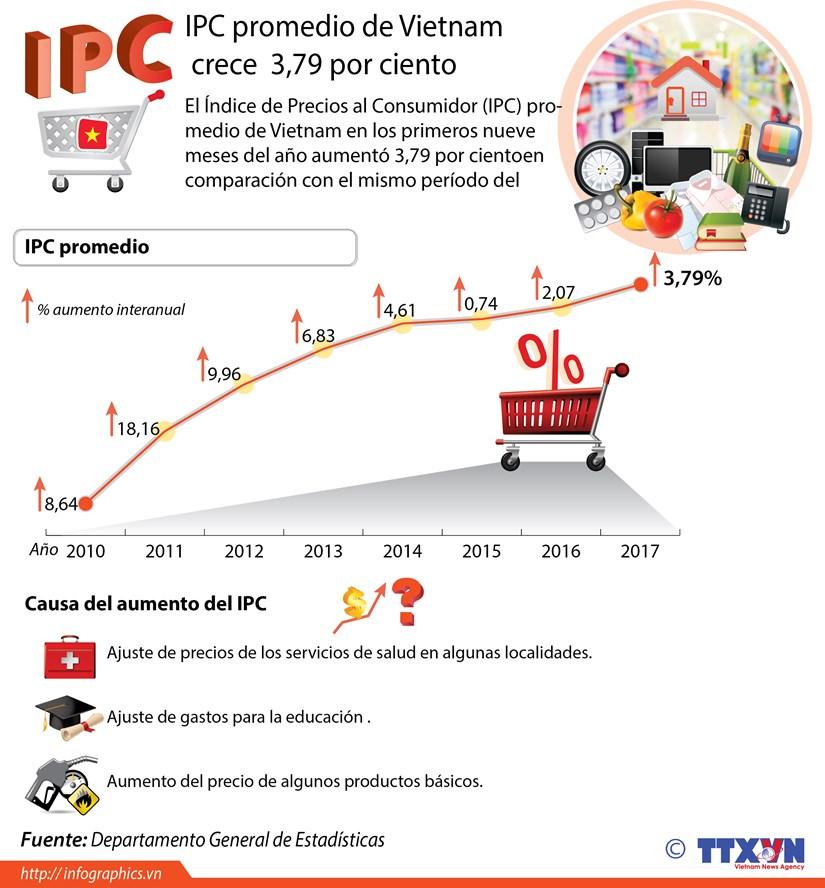 [Infografia] IPC promedio de Vietnam crece 3,79 por ciento hinh anh 1