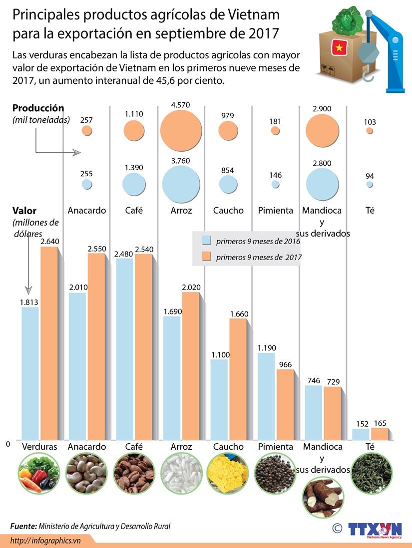 [Infografia] Principales productos agricolas de Vietnam para la exportacion en septiembre hinh anh 1