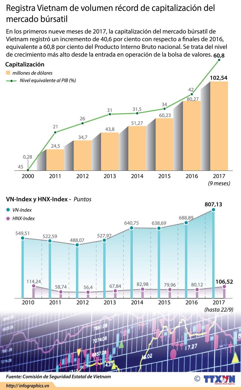 [Infografia] Registra Vietnam de volumen record de capitalizacion del mercado bursatil hinh anh 1