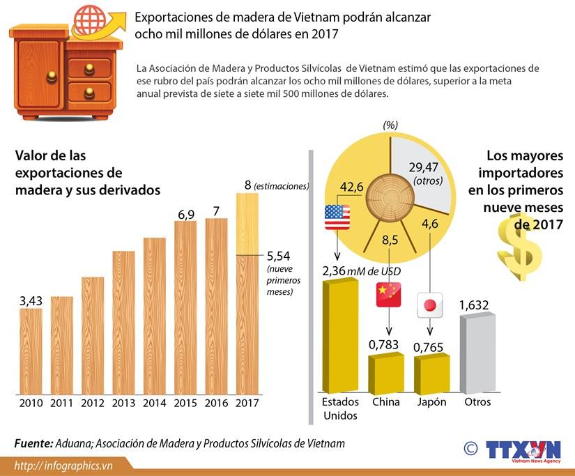 [Infografia] Exportaciones de madera de Vietnam alcanzaran ocho mil millones de dolares en 2017 hinh anh 1
