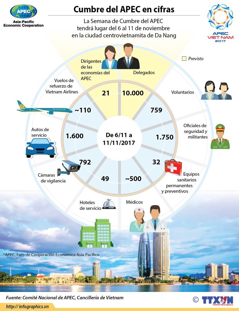 [Infografia] Cumbre del APEC en cifras hinh anh 1