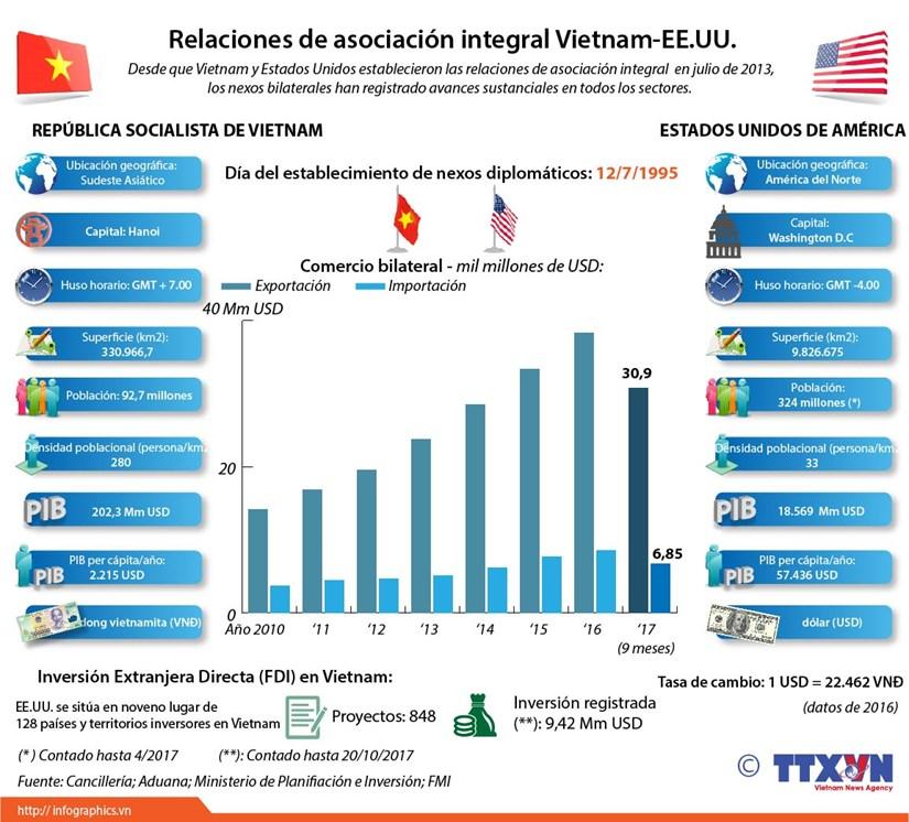 Relaciones de asociacion integral Vietnam- EE.UU. hinh anh 1