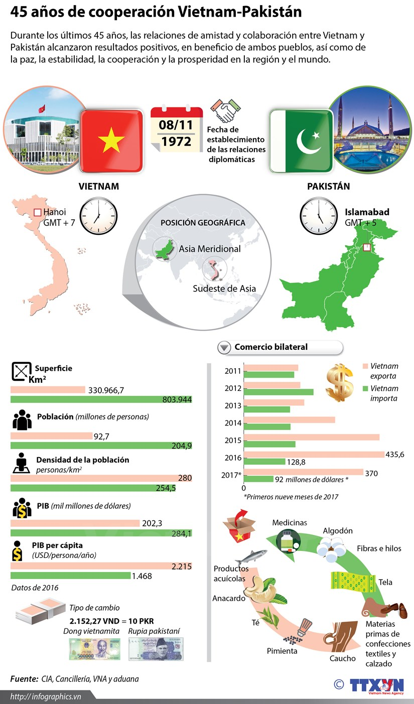 [Infografia] Relaciones Vietnam-Pakistan hinh anh 1