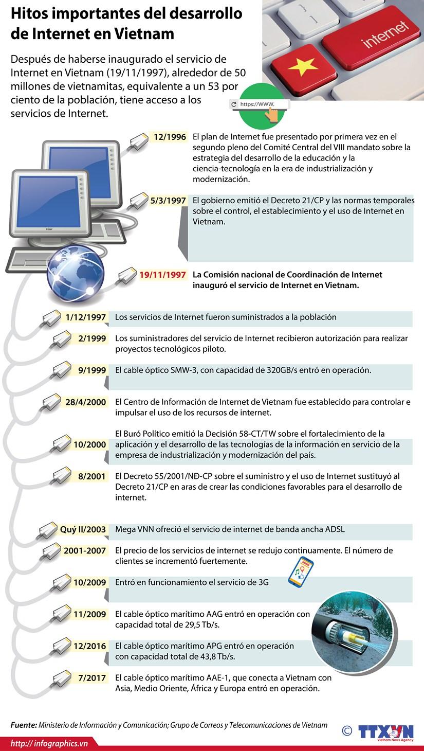 [Infografia] Hitos importantes del desarrollo de Internet en Vietnam hinh anh 1